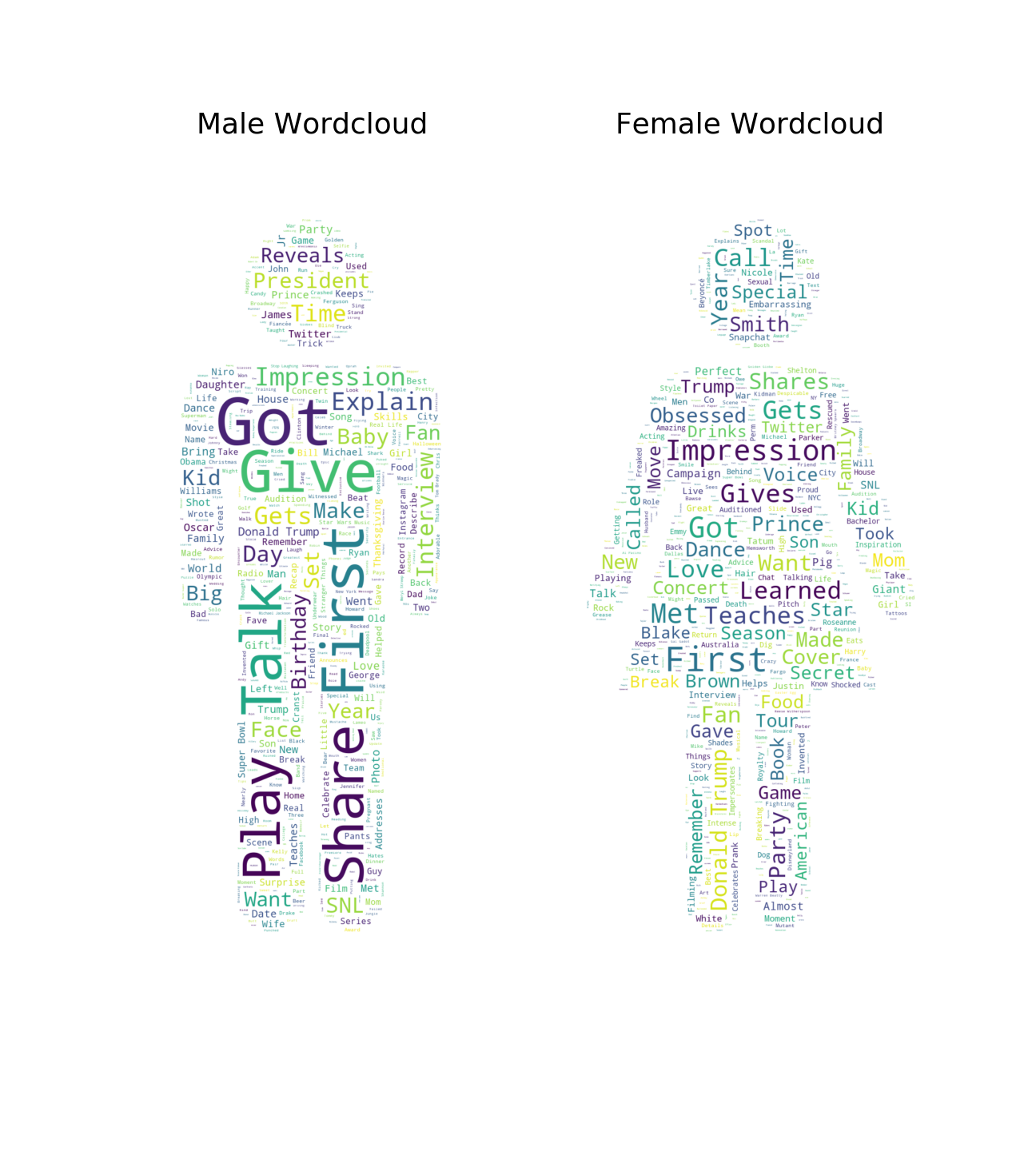 Visualizing Sexism in Conan O'Brien's YouTube Video Titles